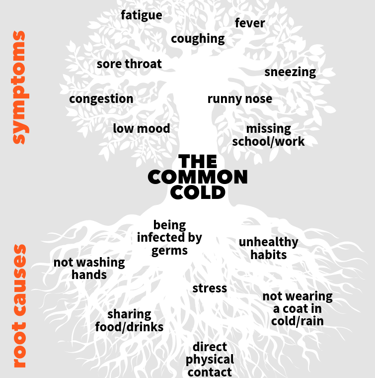 Root Cause Tree diagram of Common Cold